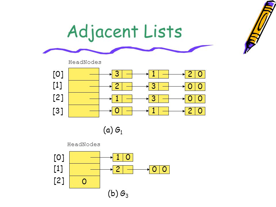 Adjacent Lists [0] 3 1 2 [1] 2 3 [2] 1 3 [3] 1 2 (a) G1 [0] 1 [1] 2